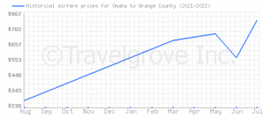 Price overview for flights from Omaha to Orange County