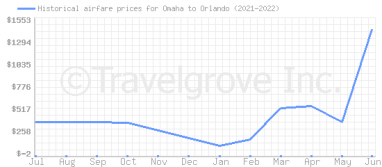 Price overview for flights from Omaha to Orlando