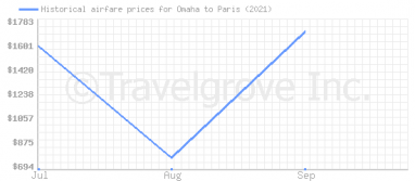 Price overview for flights from Omaha to Paris