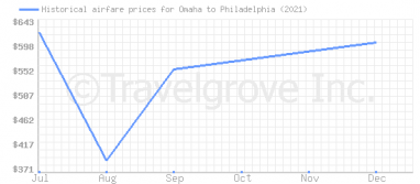 Price overview for flights from Omaha to Philadelphia