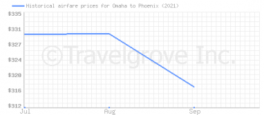 Price overview for flights from Omaha to Phoenix
