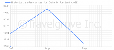 Price overview for flights from Omaha to Portland