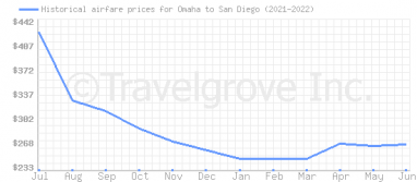Price overview for flights from Omaha to San Diego