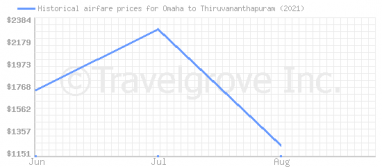 Price overview for flights from Omaha to Thiruvananthapuram