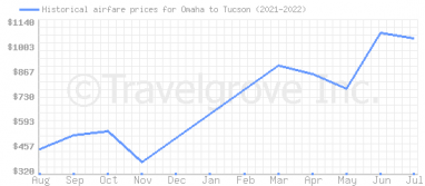 Price overview for flights from Omaha to Tucson