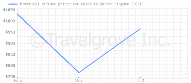 Price overview for flights from Omaha to United Kingdom