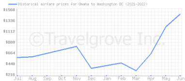 Price overview for flights from Omaha to Washington DC