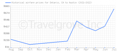 Price overview for flights from Ontario, CA to Austin