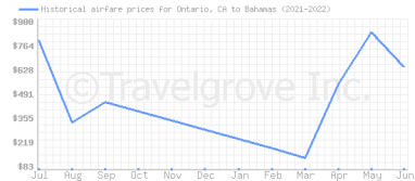 Price overview for flights from Ontario, CA to Bahamas