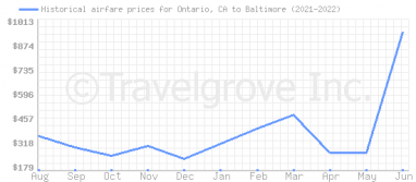 Price overview for flights from Ontario, CA to Baltimore