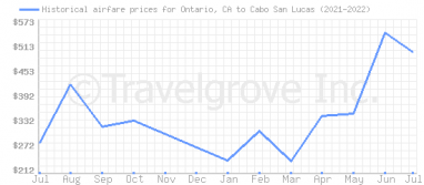Price overview for flights from Ontario, CA to Cabo San Lucas