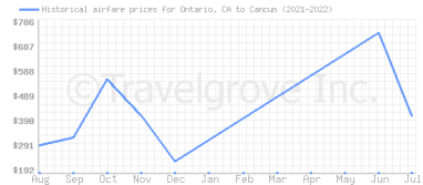 Price overview for flights from Ontario, CA to Cancun
