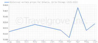 Price overview for flights from Ontario, CA to Chicago