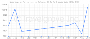 Price overview for flights from Ontario, CA to Fort Lauderdale