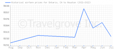 Price overview for flights from Ontario, CA to Houston