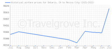 Price overview for flights from Ontario, CA to Mexico City