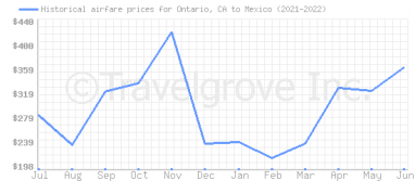 Price overview for flights from Ontario, CA to Mexico