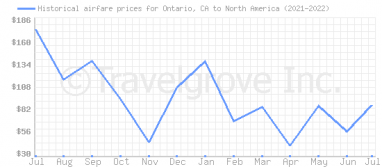 Price overview for flights from Ontario, CA to North America