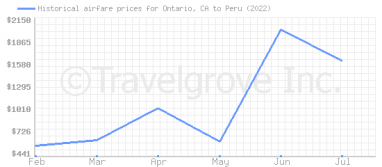 Price overview for flights from Ontario, CA to Peru