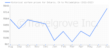 Price overview for flights from Ontario, CA to Philadelphia