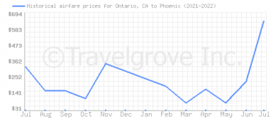 Price overview for flights from Ontario, CA to Phoenix