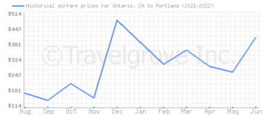 Price overview for flights from Ontario, CA to Portland