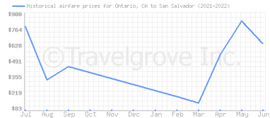 Price overview for flights from Ontario, CA to San Salvador