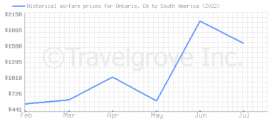 Price overview for flights from Ontario, CA to South America