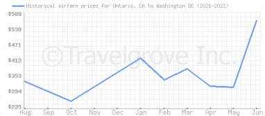 Price overview for flights from Ontario, CA to Washington DC