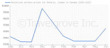 Price overview for flights from Ontario, London to Canada