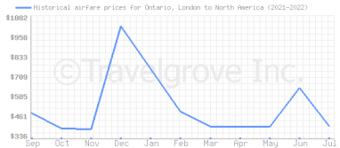 Price overview for flights from Ontario, London to North America