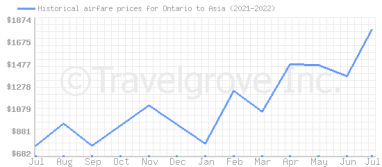 Price overview for flights from Ontario to Asia