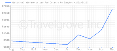 Price overview for flights from Ontario to Bangkok