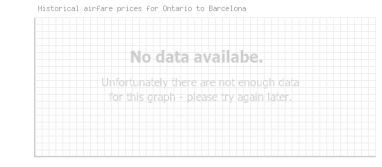 Price overview for flights from Ontario to Barcelona
