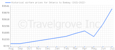 Price overview for flights from Ontario to Bombay