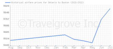 Price overview for flights from Ontario to Boston