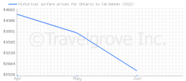 Price overview for flights from Ontario to Caribbean