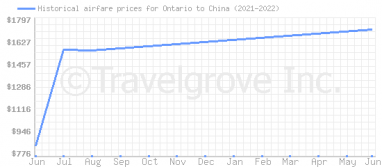 Price overview for flights from Ontario to China