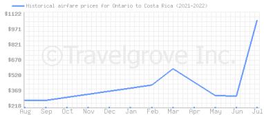 Price overview for flights from Ontario to Costa Rica