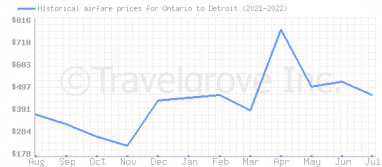 Price overview for flights from Ontario to Detroit