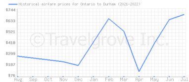Price overview for flights from Ontario to Durham