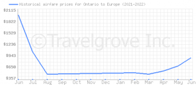 Price overview for flights from Ontario to Europe