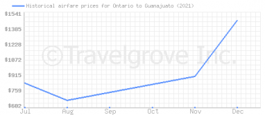 Price overview for flights from Ontario to Guanajuato