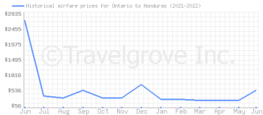 Price overview for flights from Ontario to Honduras