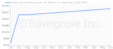 Price overview for flights from Ontario to Hong Kong