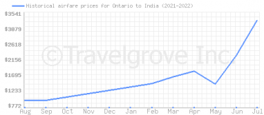 Price overview for flights from Ontario to India