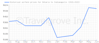 Price overview for flights from Ontario to Indianapolis