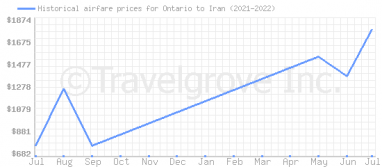 Price overview for flights from Ontario to Iran