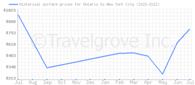 Price overview for flights from Ontario to New York City