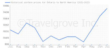 Price overview for flights from Ontario to North America